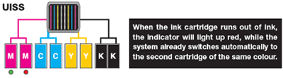 Uninterrupted Ink Supply System